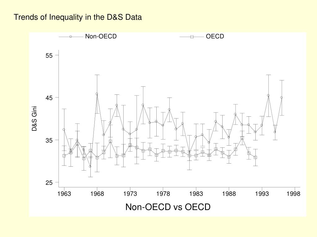 Trends of Inequality in the D&S Data