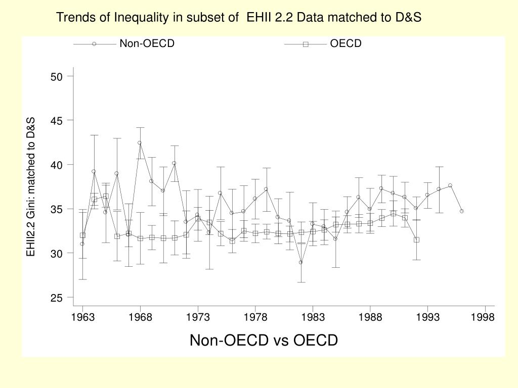 Trends of Inequality in subset of  EHII 2.2 Data matched to D&S