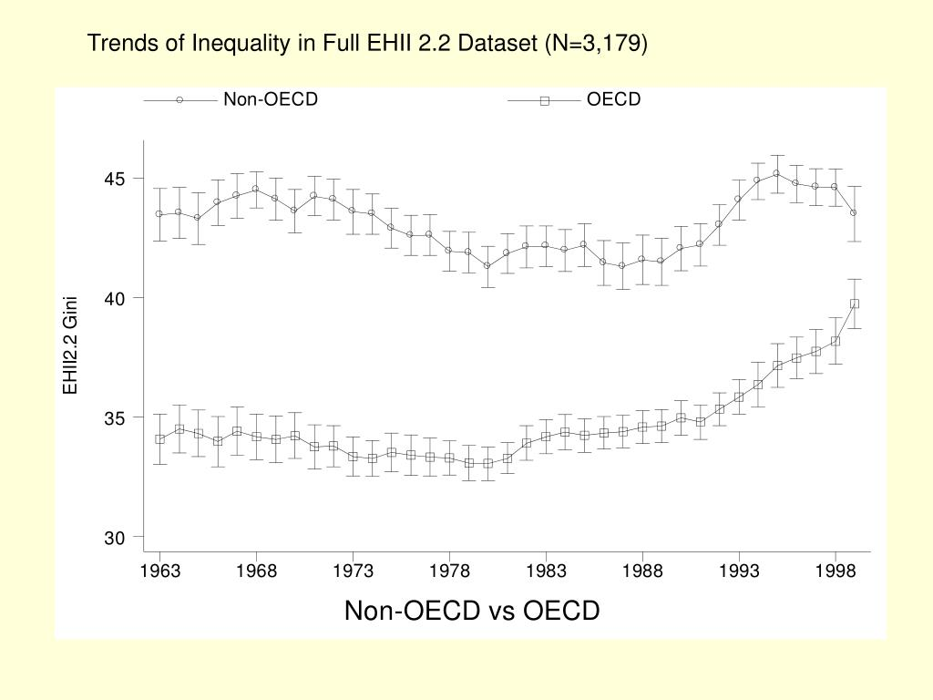 Trends of Inequality in Full EHII 2.2 Dataset (N=3,179)