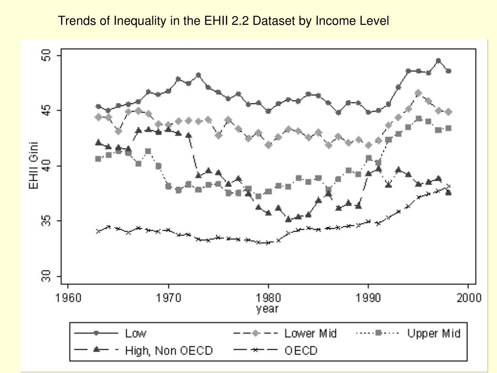 Trends of Inequality in the EHII 2.2 Dataset by Income Level
