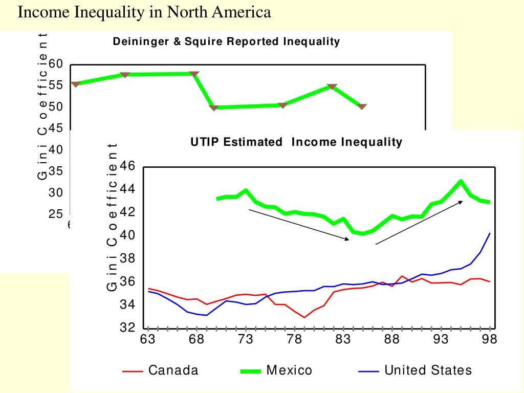 Income Inequality in North America