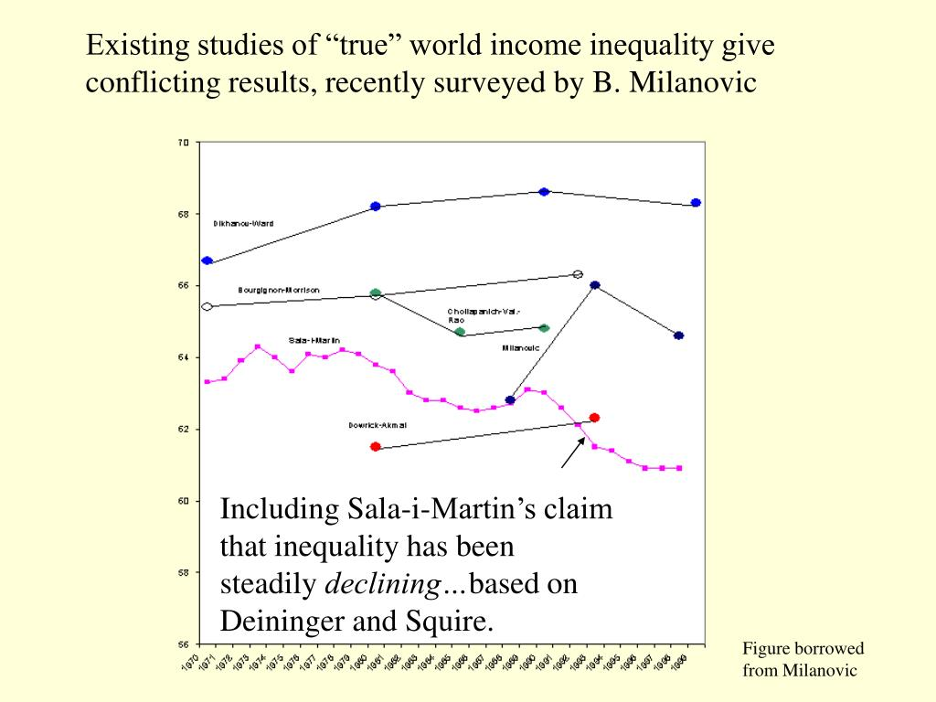 "Existing studies of ""true"" world income inequality give conflicting results, recently surveyed by B. Milanovic"