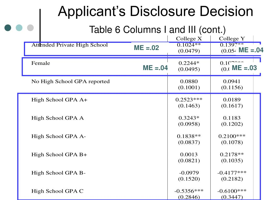 Applicant's Disclosure Decision