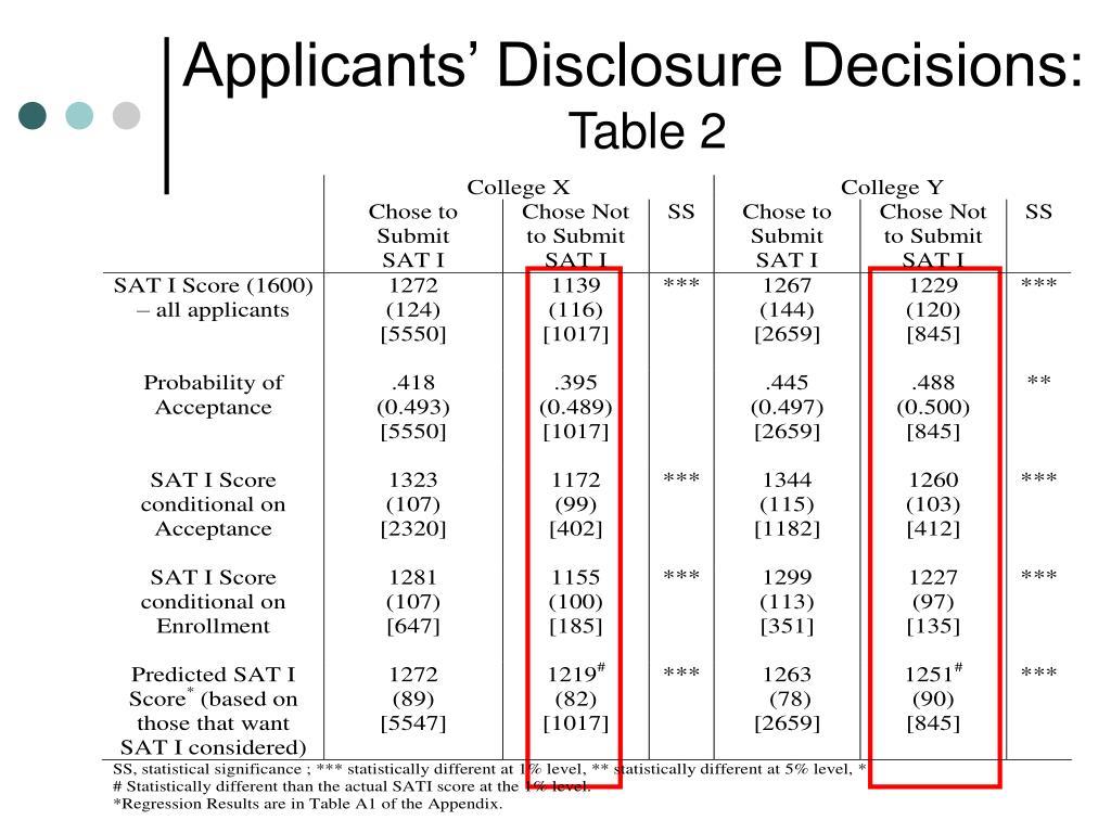 Applicants' Disclosure Decisions: