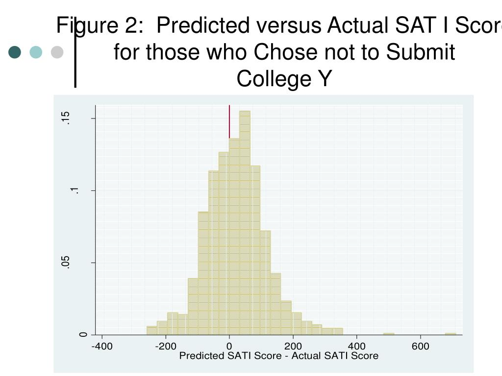 Figure 2:  Predicted versus Actual SAT I Score for those who Chose not to Submit
