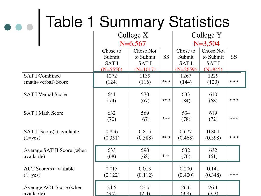 Table 1 Summary Statistics
