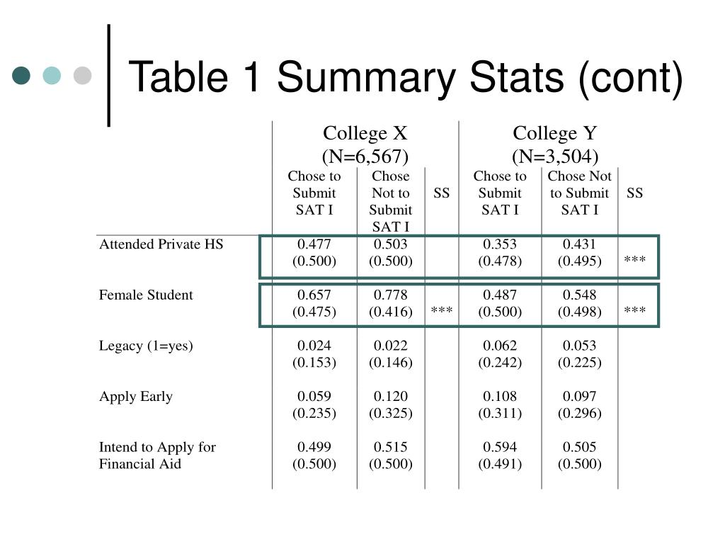 Table 1 Summary Stats (cont)