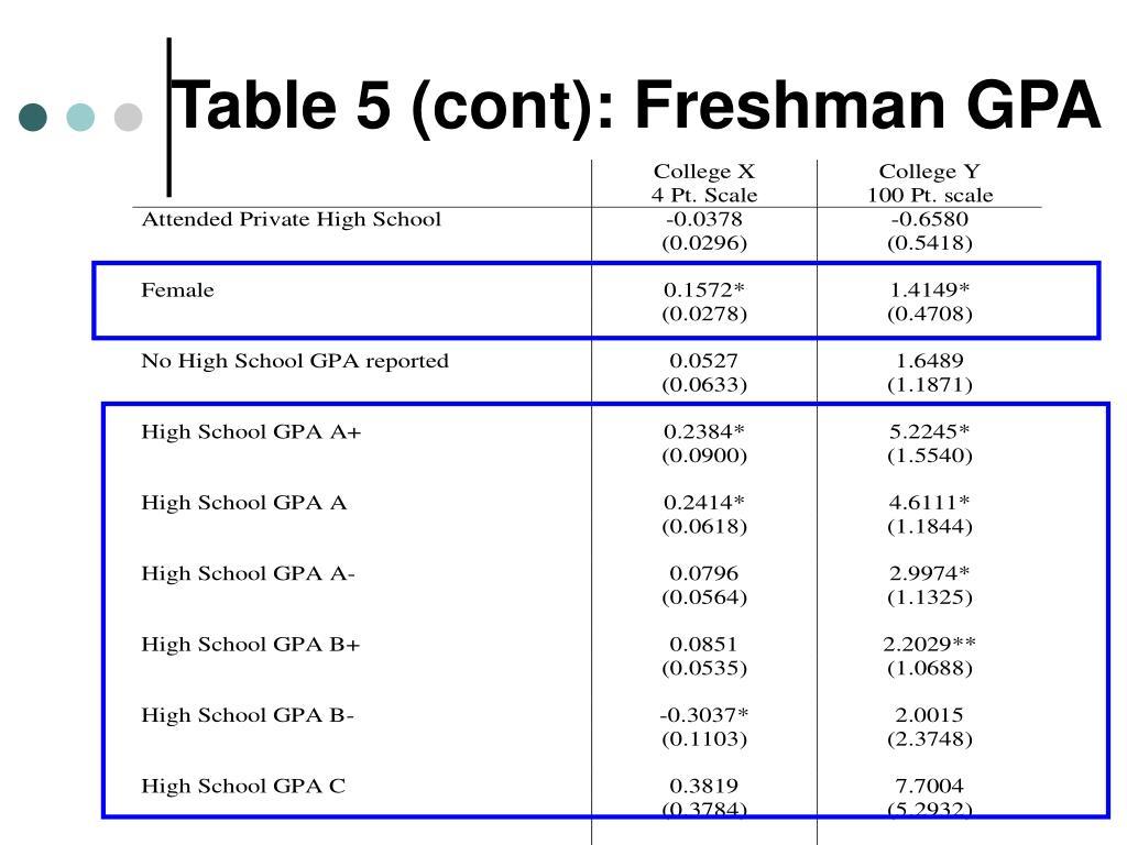 Table 5 (cont): Freshman GPA