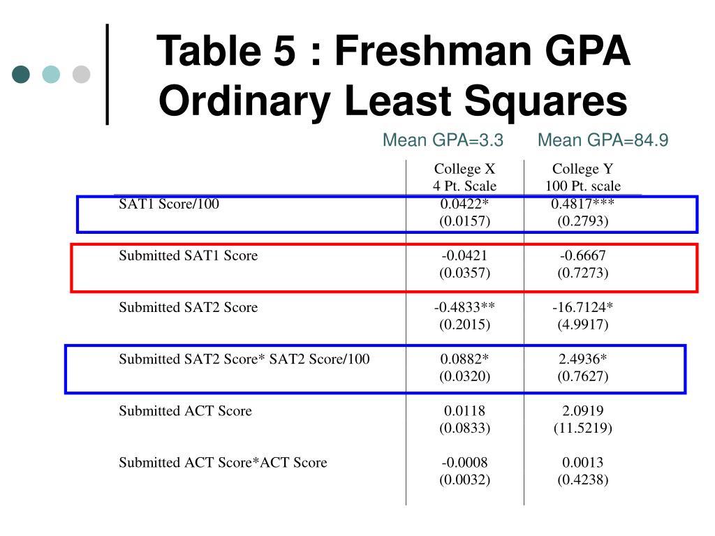 Table 5 : Freshman GPA Ordinary Least Squares