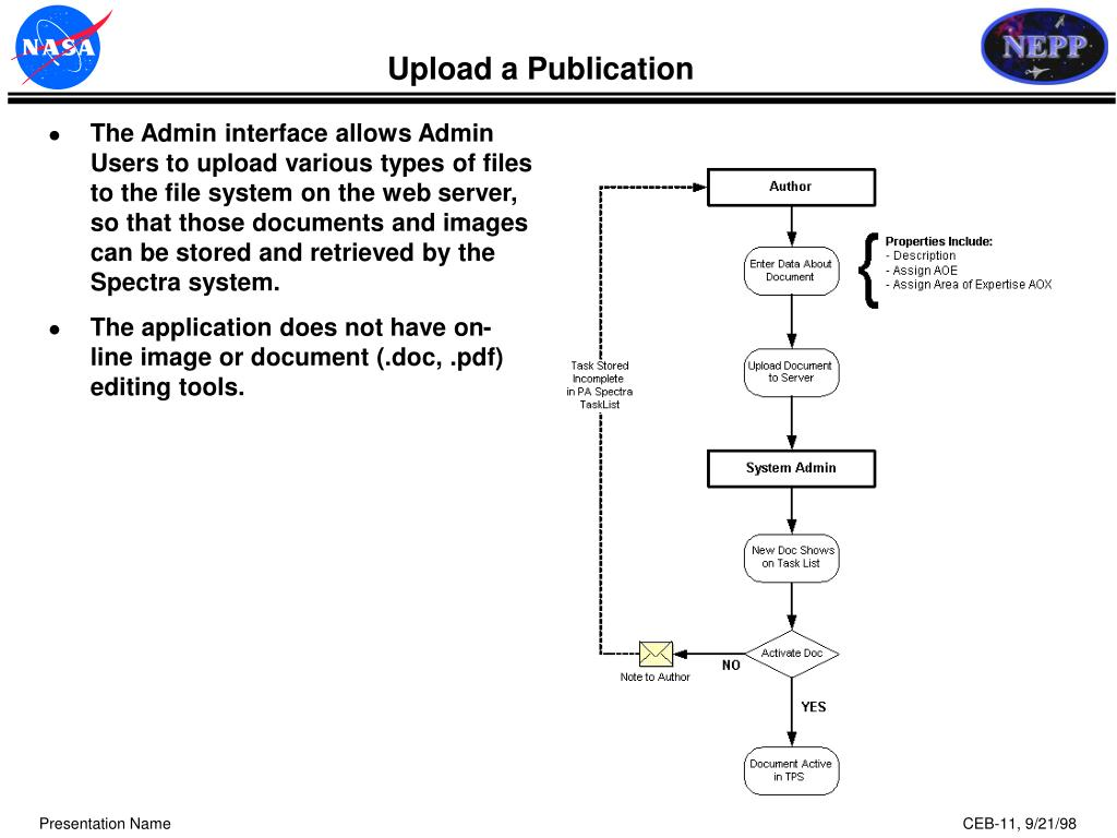 Upload a Publication