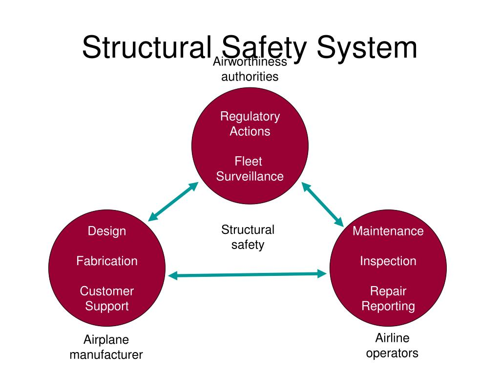 Structural Safety System