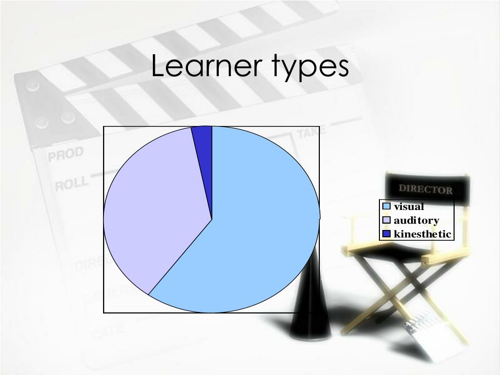 Learner types