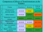 comparison of effects of transformations on the features