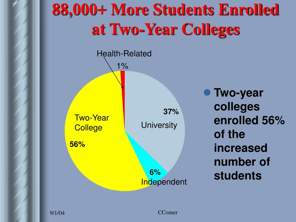 88,000+ More Students Enrolled at Two-Year Colleges