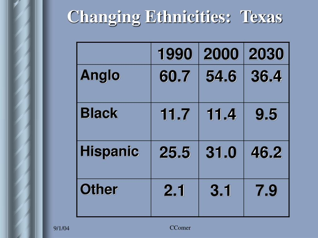 Changing Ethnicities:  Texas