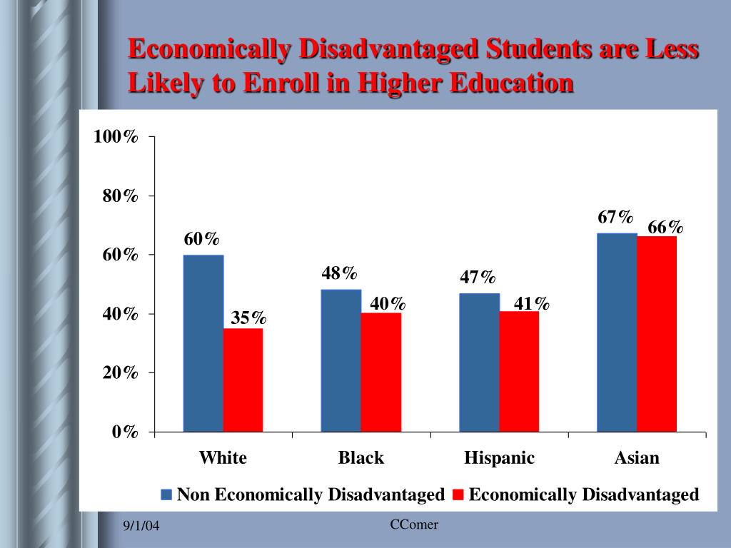 Economically Disadvantaged Students are Less Likely to Enroll in Higher Education