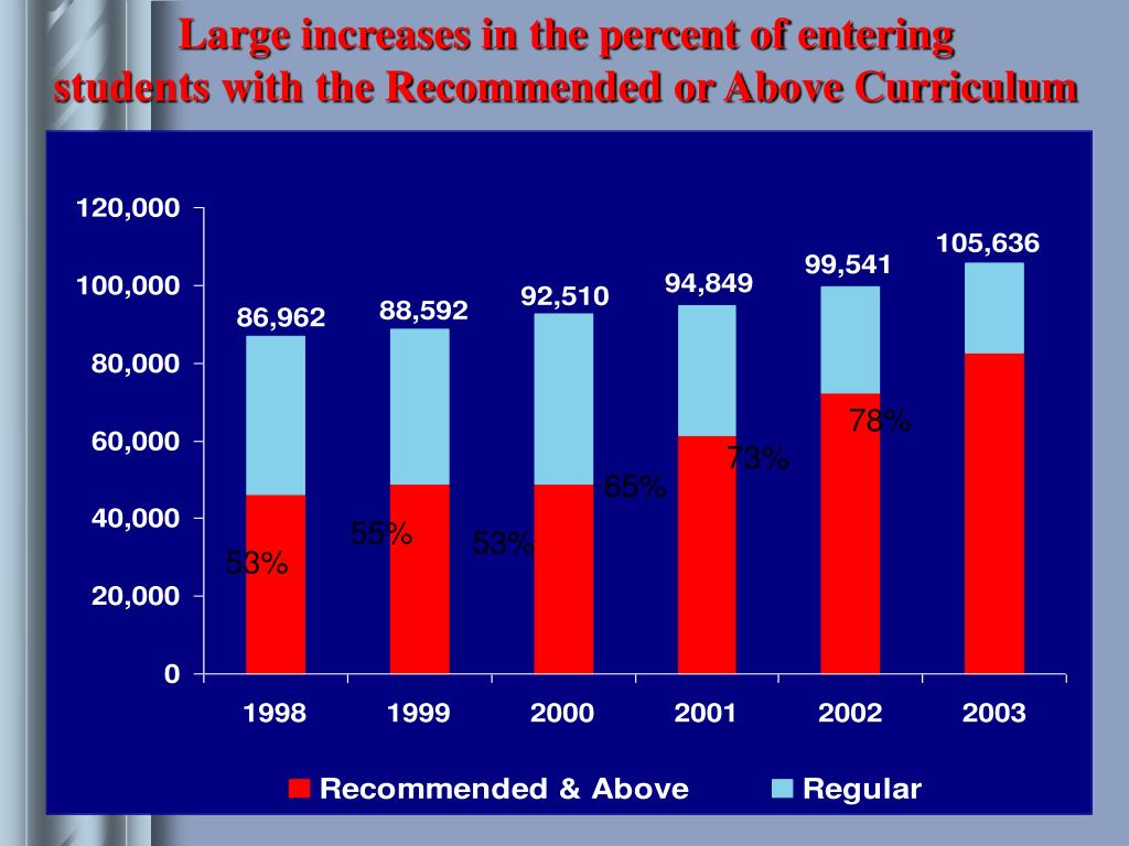 Large increases in the percent of entering