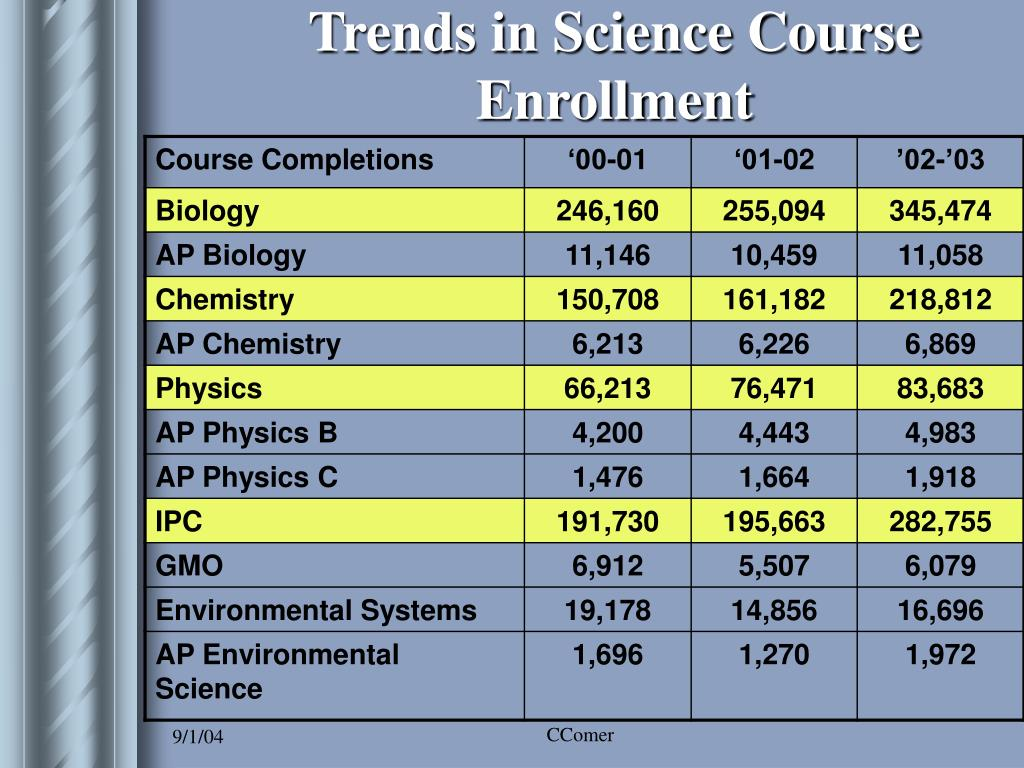Trends in Science Course Enrollment
