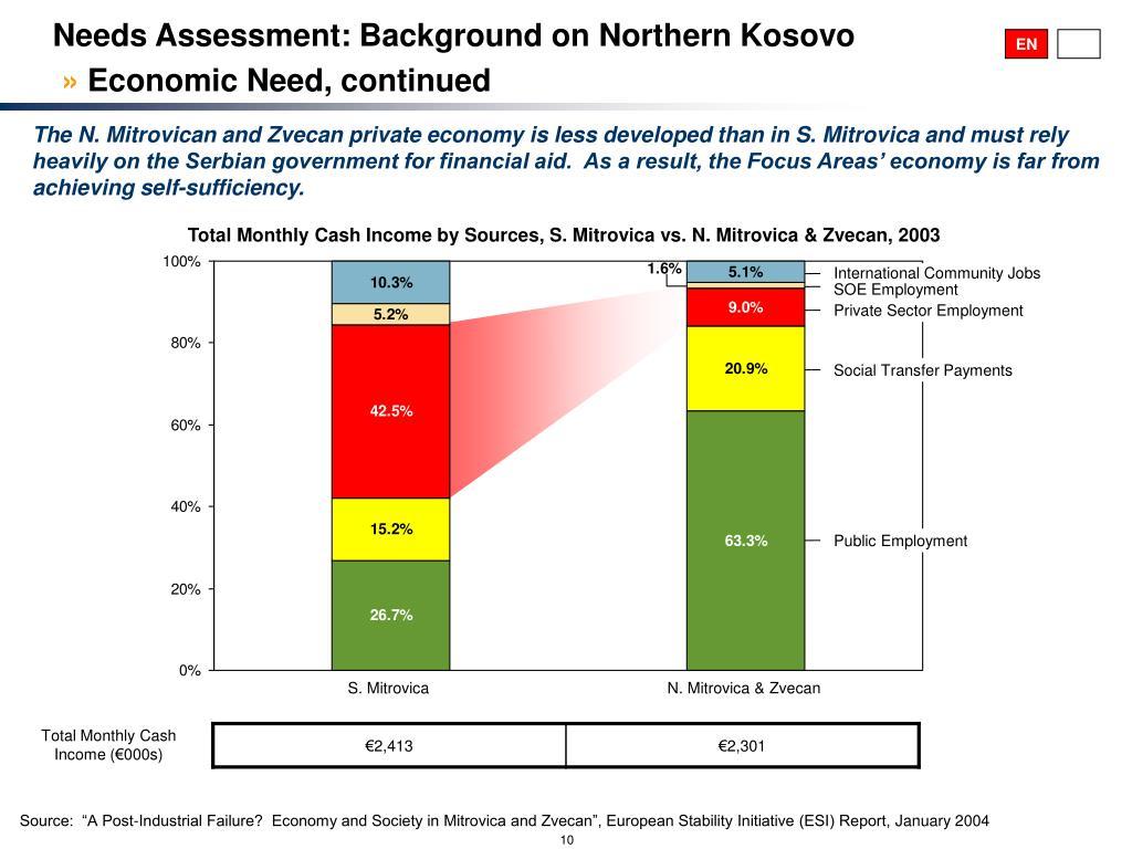 Needs Assessment: Background on Northern Kosovo