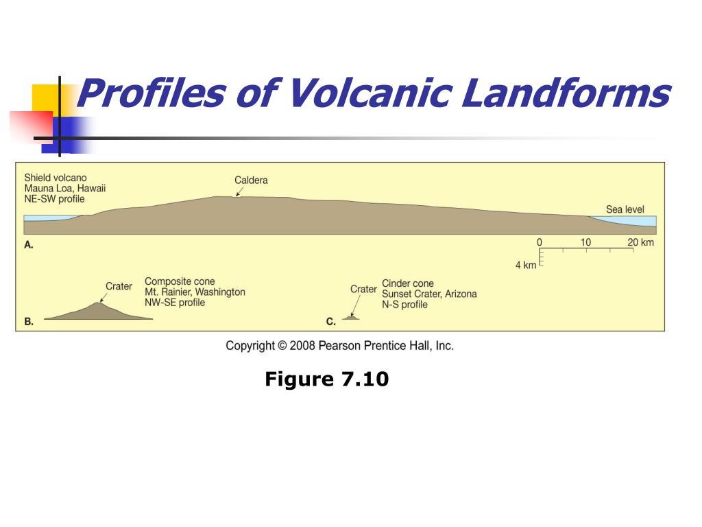 Profiles of Volcanic Landforms