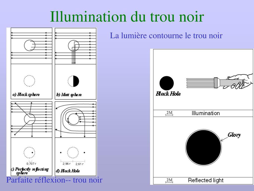 Illumination du trou noir