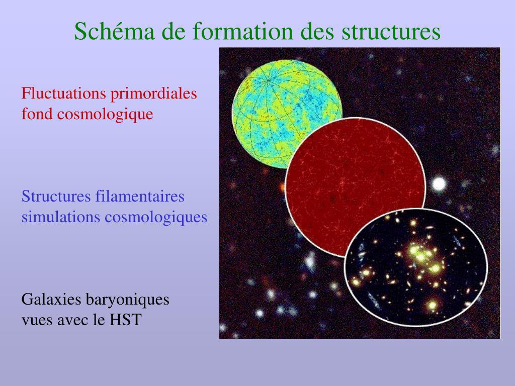 Schéma de formation des structures