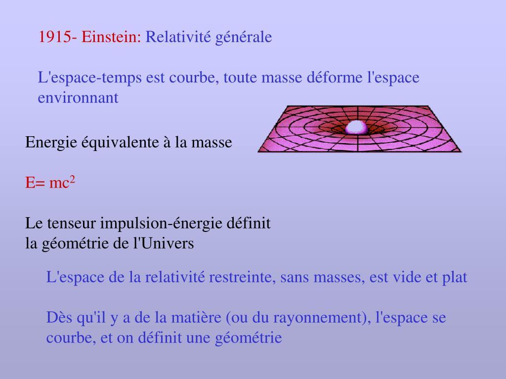1915- Einstein: