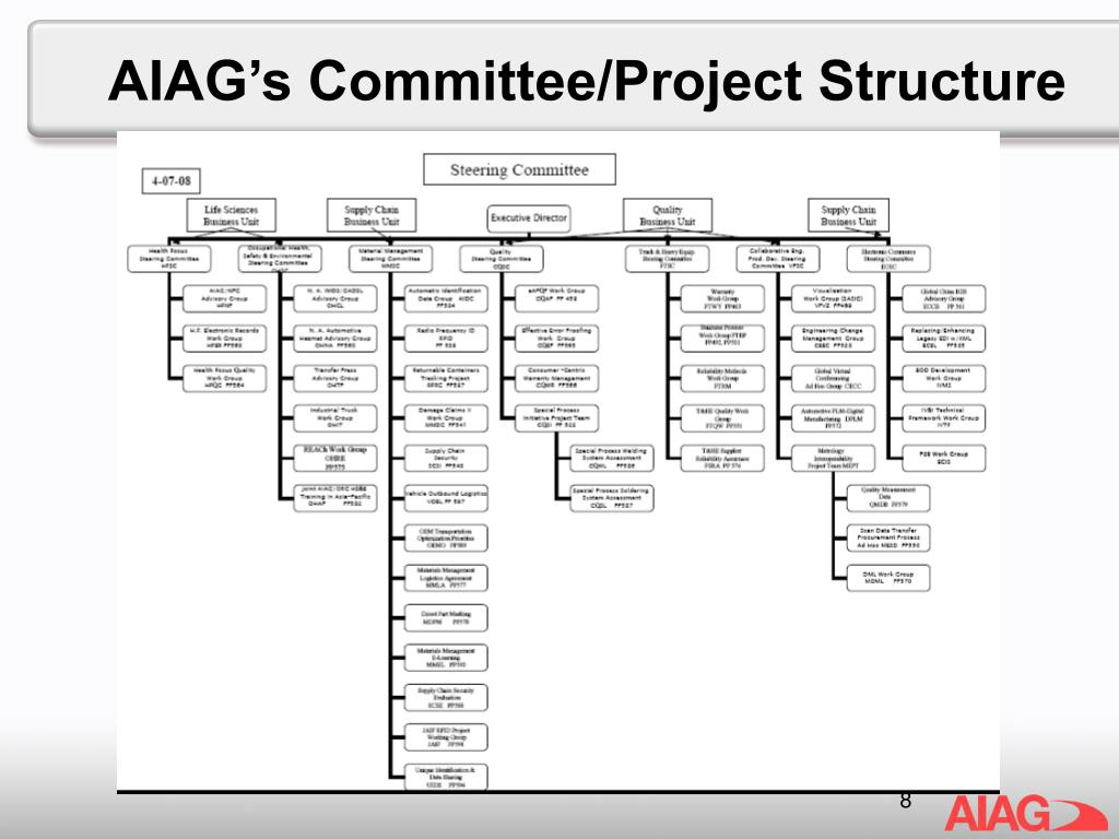 AIAG's Committee/Project Structure