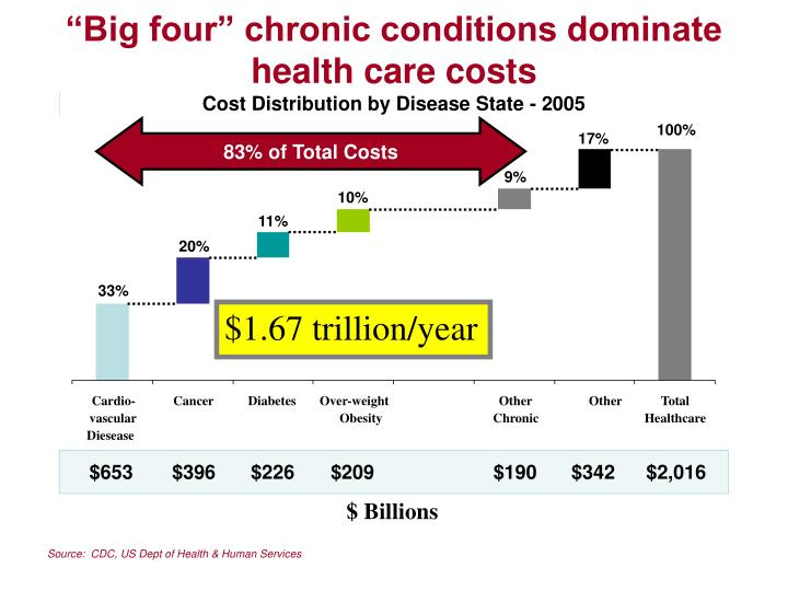 Big four chronic conditions dominate health care costs