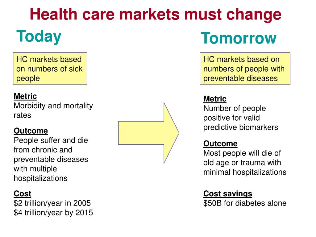 Health care markets must change