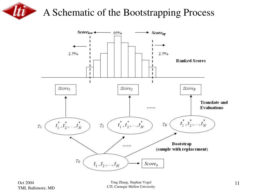 A Schematic of the Bootstrapping Process