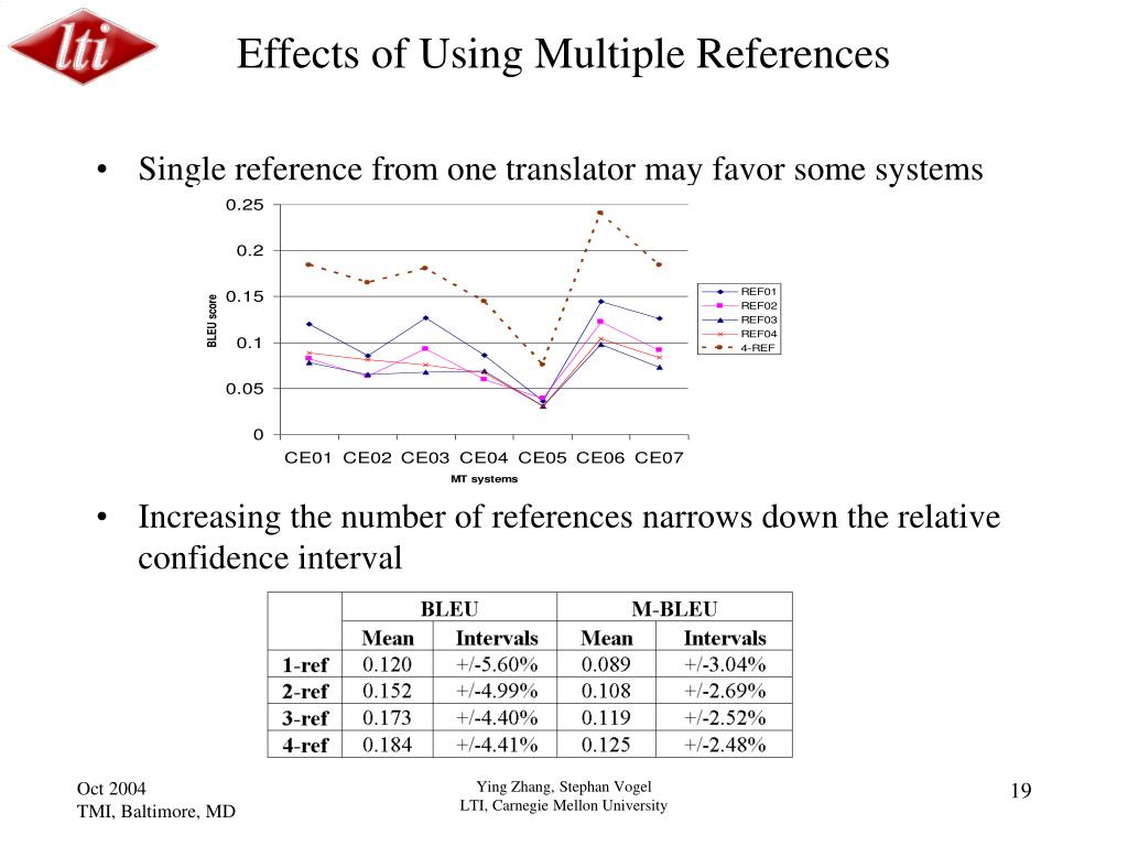 Effects of Using Multiple References