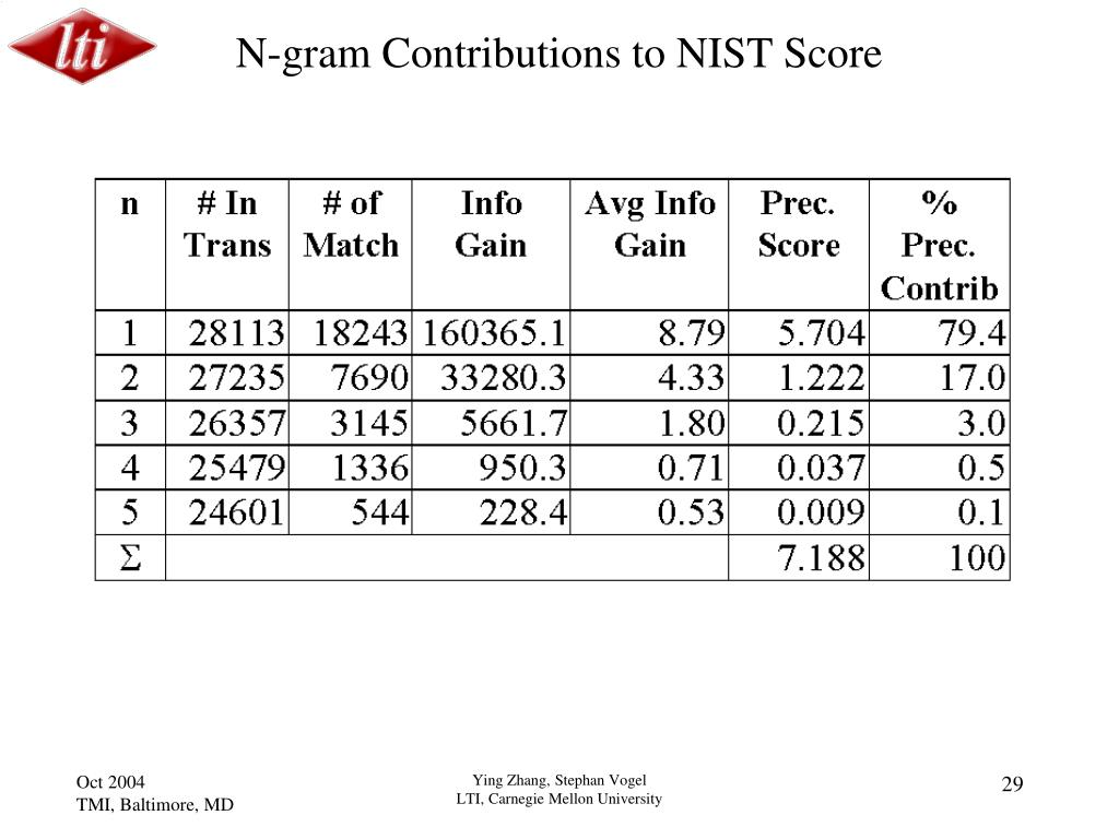 N-gram Contributions to NIST Score