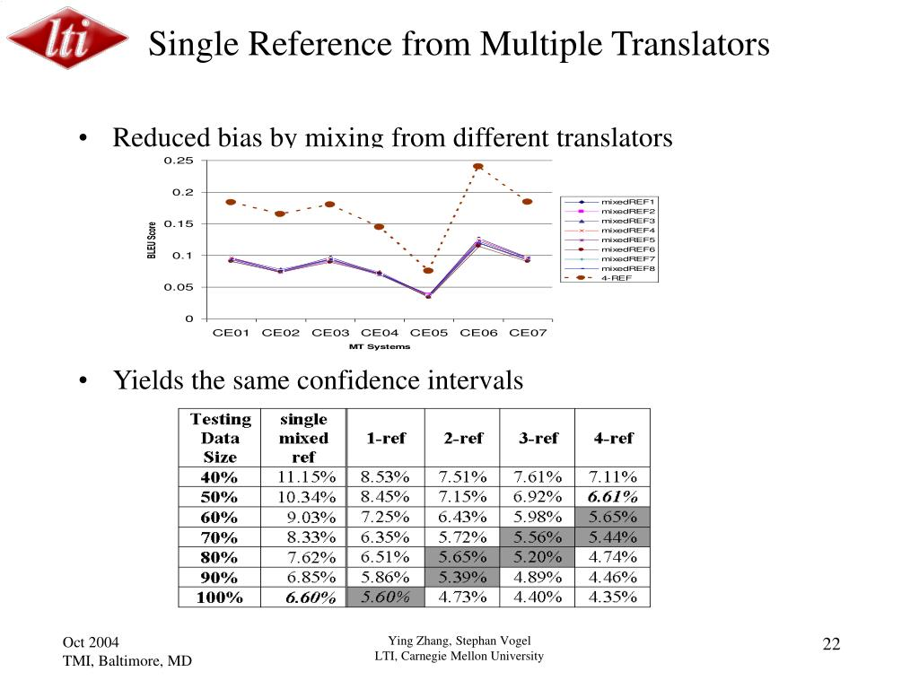 Single Reference from Multiple Translators