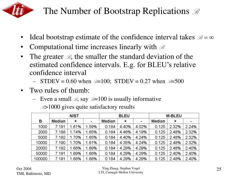 The Number of Bootstrap Replications