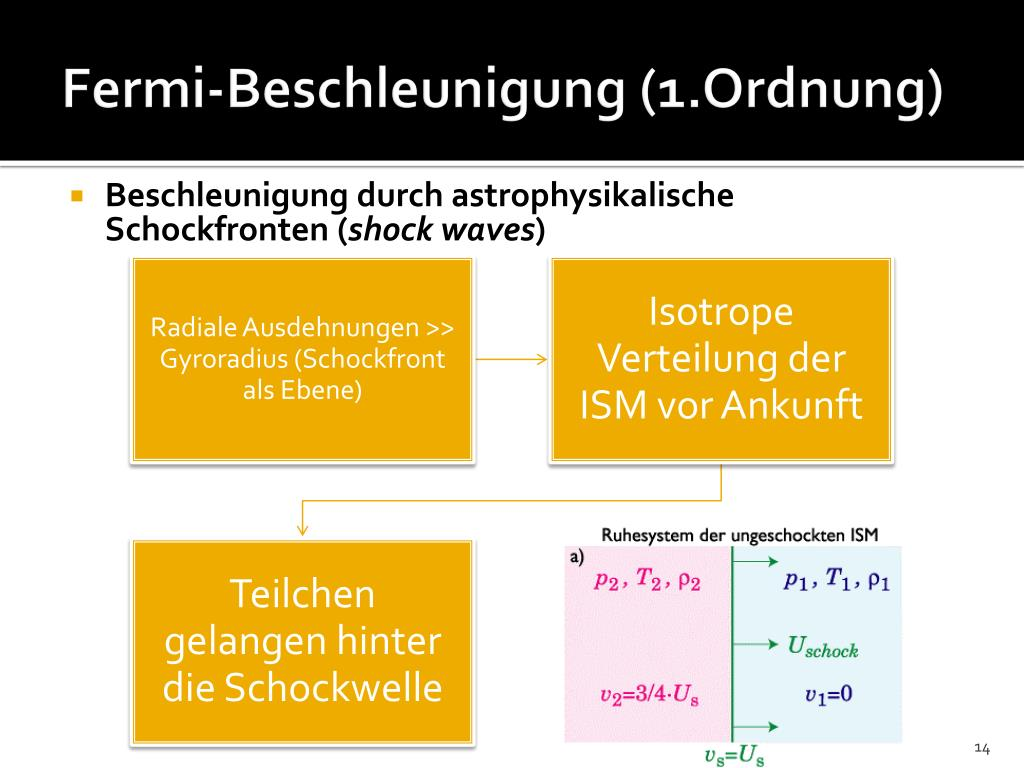 Fermi-Beschleunigung (1.Ordnung)