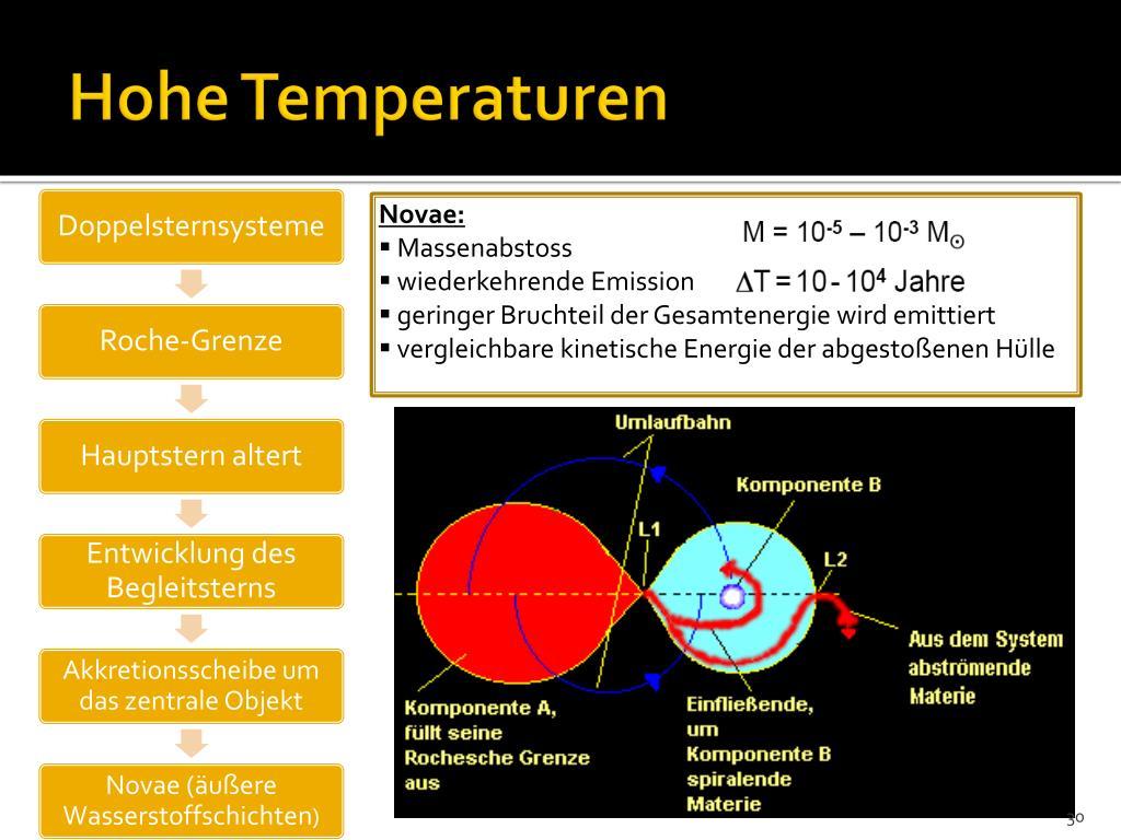 Hohe Temperaturen