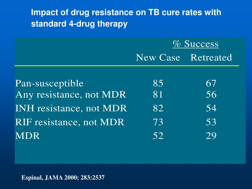 Impact of drug resistance on TB cure rates with standard 4-drug therapy
