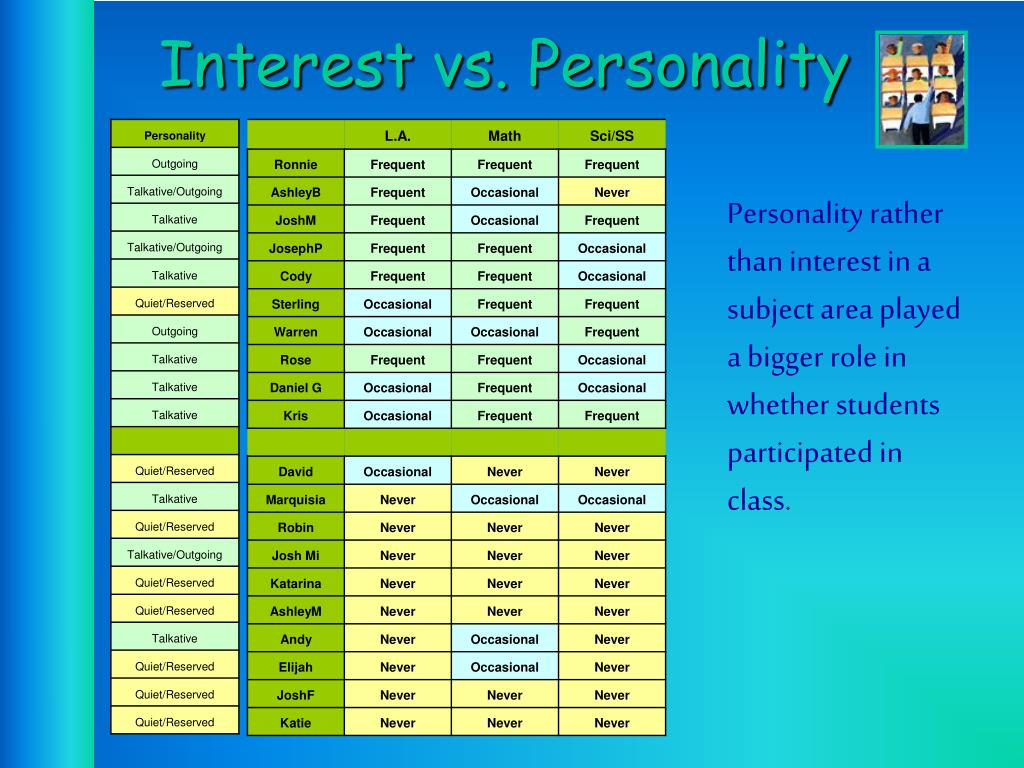Interest vs. Personality