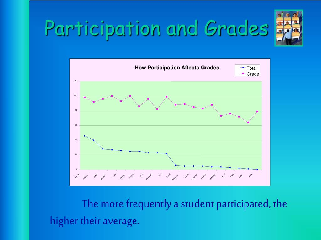 How Participation Affects Grades