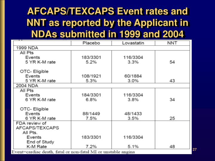 AFCAPS/TEXCAPS Event rates and NNT as reported by the Applicant in NDAs submitted in 1999 and 2004