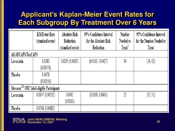 Applicant's Kaplan-Meier Event Rates for Each Subgroup By Treatment Over 6 Years