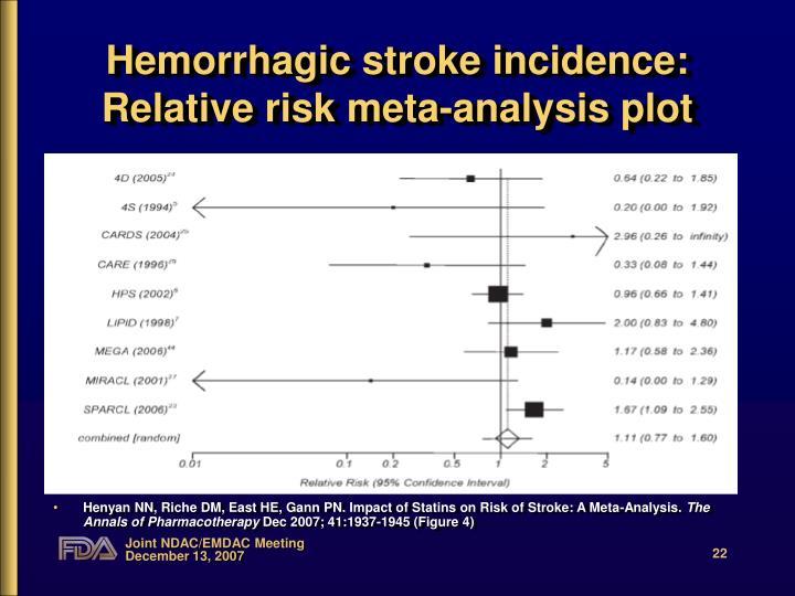 Hemorrhagic stroke incidence: Relative risk meta-analysis plot