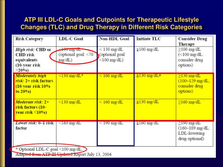 ATP III LDL-C Goals and Cutpoints for Therapeutic Lifestyle Changes (TLC) and Drug Therapy in Different Risk Categories