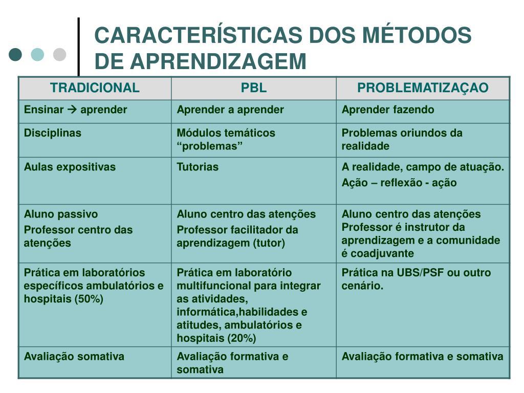 CARACTERÍSTICAS DOS MÉTODOS DE APRENDIZAGEM