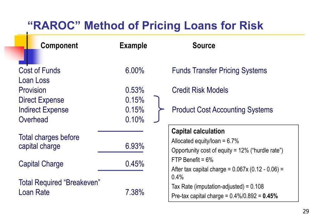 """RAROC"" Method of Pricing Loans for Risk"