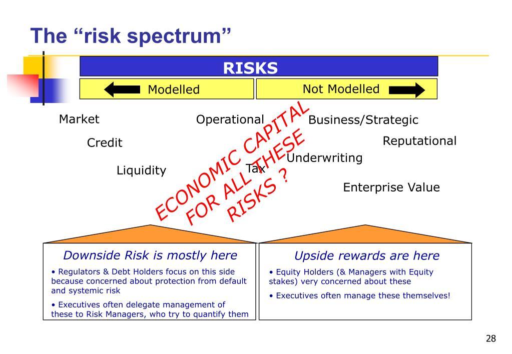 """The """"risk spectrum"""""""