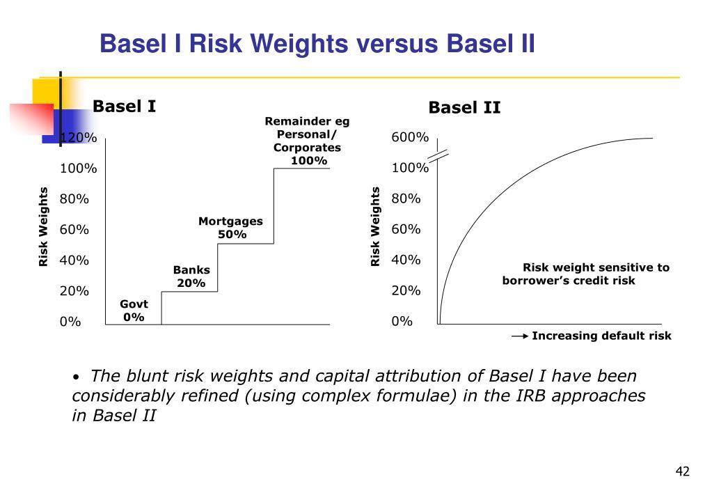 Basel I Risk Weights versus Basel II