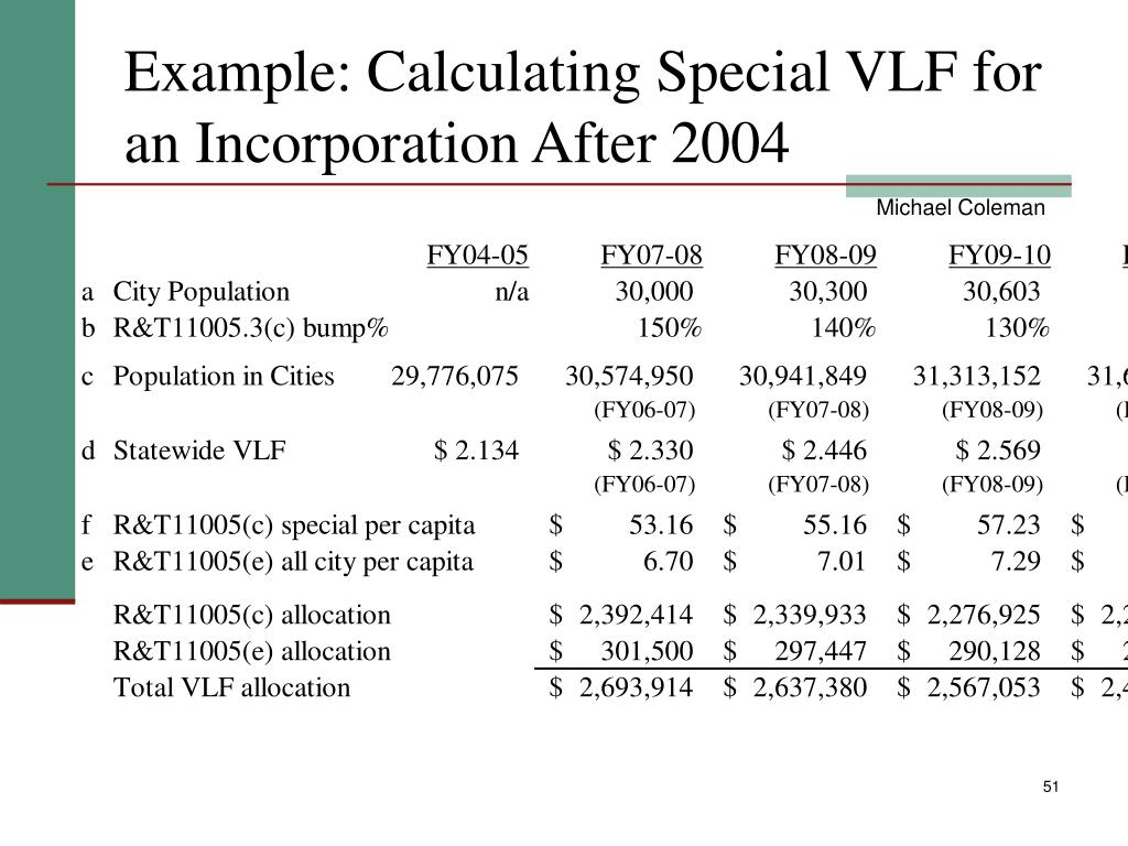 Example: Calculating Special VLF for an Incorporation After 2004