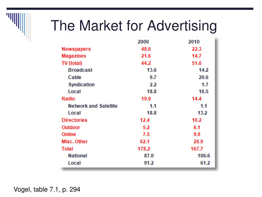 The Market for Advertising